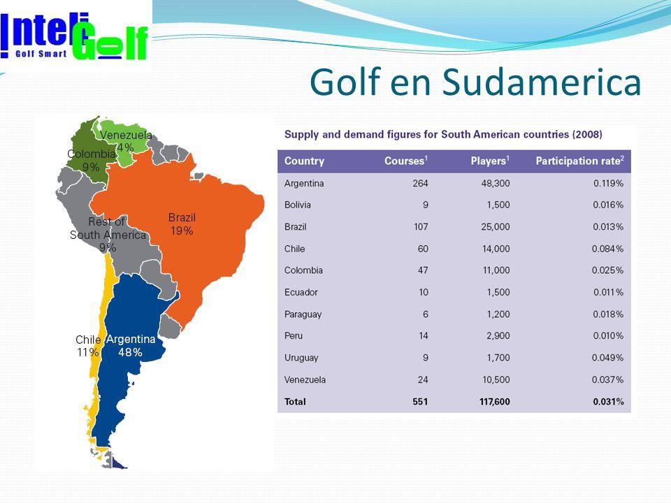 Golf en Sudamerica