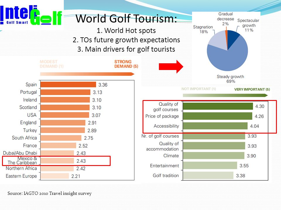 Source: IAGTO 2010 Travel insight survey World Golf Tourism: 1. World Hot spots 2. TOs future growth expectations 3. Main drivers for golf tourists