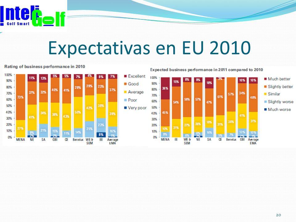 Expectativas en EU 2010 20