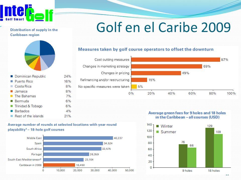 Golf en el Caribe 2009 21