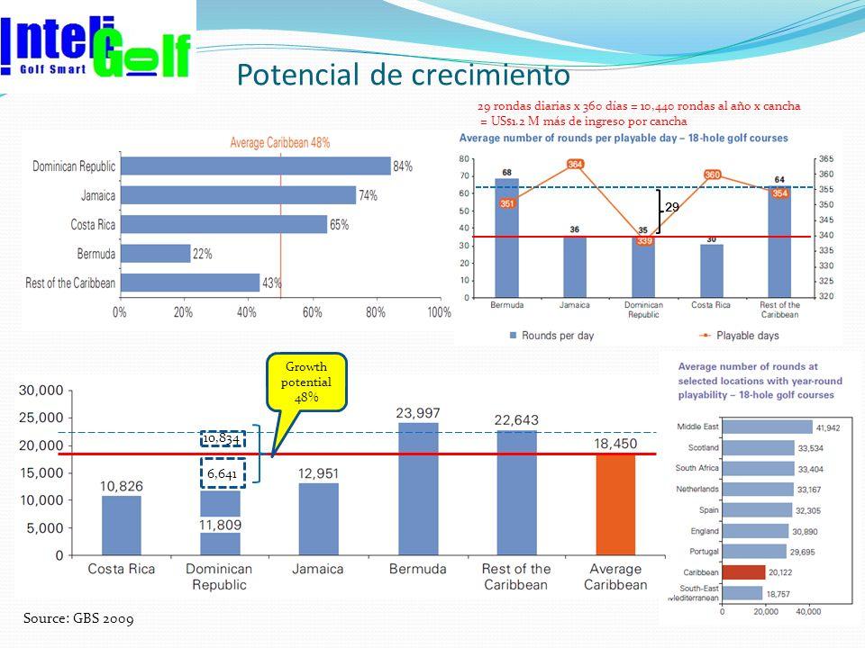 Potencial de crecimiento Source: GBS 2009 6,641 10,834 Growth potential 48% 29 29 rondas diarias x 360 días = 10,440 rondas al año x cancha = US$1.2 M