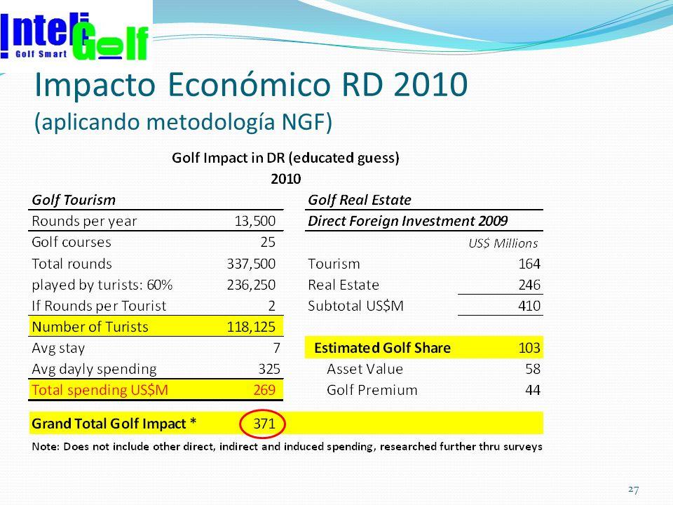 Impacto Económico RD 2010 (aplicando metodología NGF) 27