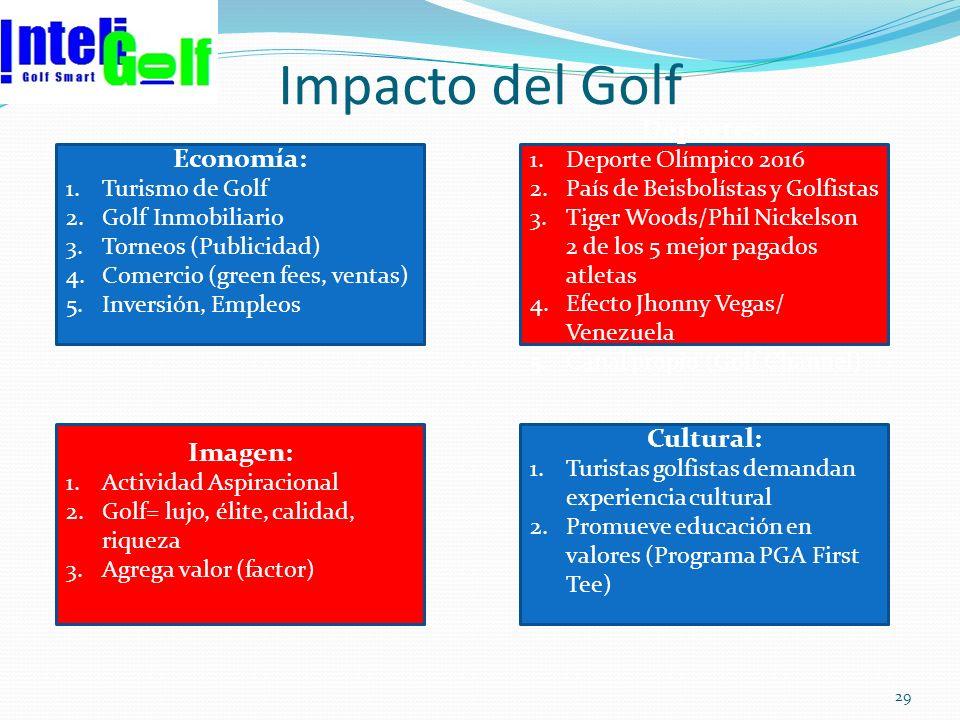 Impacto del Golf 29 Economía: 1.Turismo de Golf 2.Golf Inmobiliario 3.Torneos (Publicidad) 4.Comercio (green fees, ventas) 5.Inversión, Empleos Deport