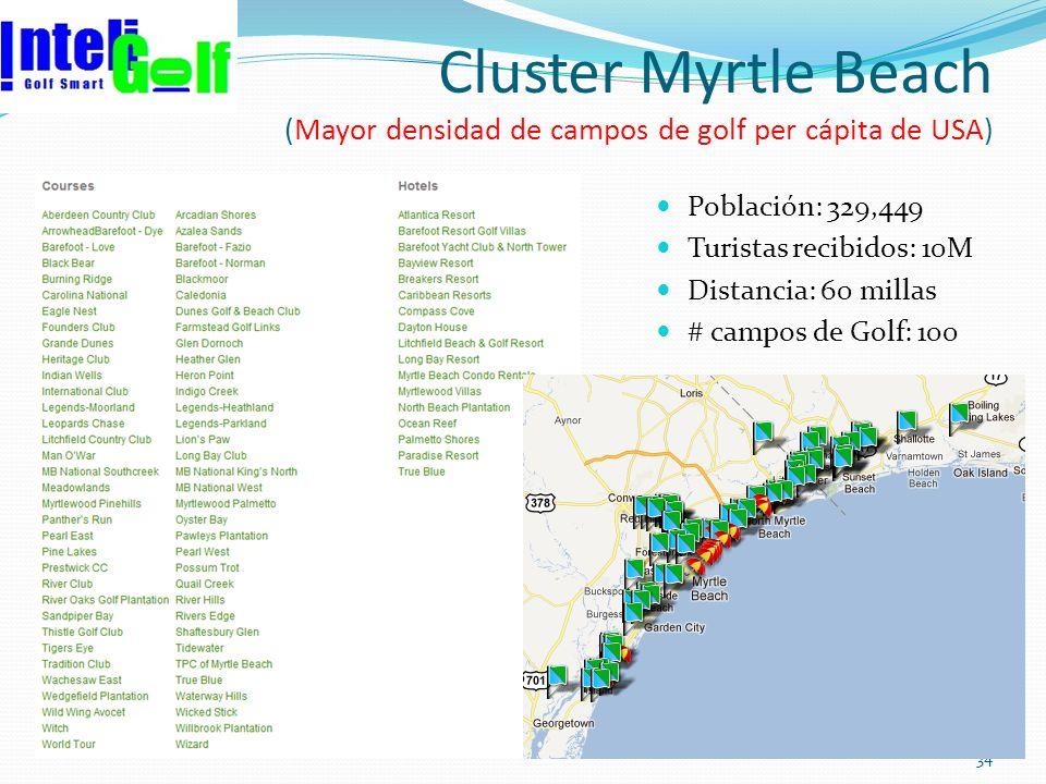 Cluster Myrtle Beach (Mayor densidad de campos de golf per cápita de USA) Población: 329,449 Turistas recibidos: 10M Distancia: 60 millas # campos de