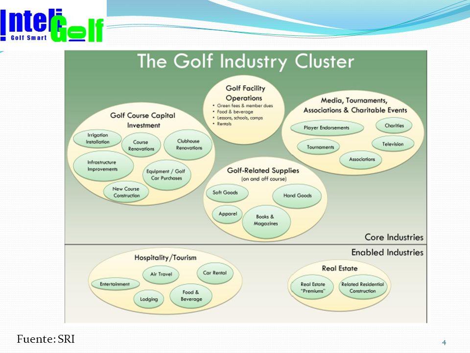 US$ Millions Source: SRI International Tamaño de la Economía del Golf USA Por tipo de Industria NGF estima aun por encima de US$70 Bn para 2010 y en 2 millones el empleo
