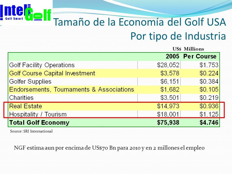 US$ Millions Source: SRI International Tamaño de la Economía del Golf USA Por tipo de Industria NGF estima aun por encima de US$70 Bn para 2010 y en 2