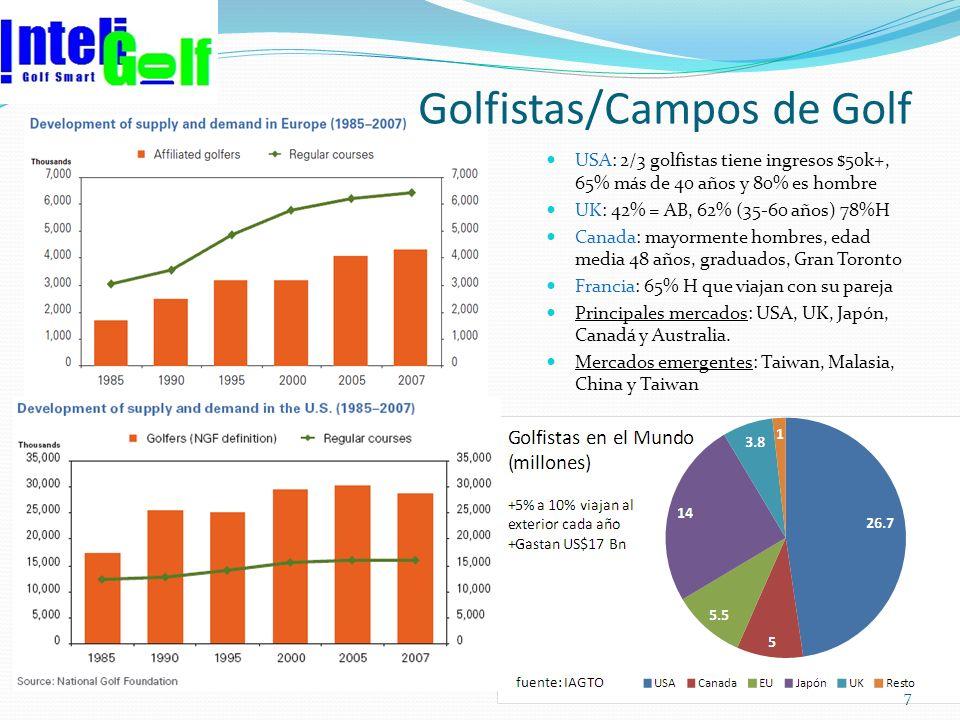 Golfistas/Campos de Golf USA: 2/3 golfistas tiene ingresos $50k+, 65% más de 40 años y 80% es hombre UK: 42% = AB, 62% (35-60 años) 78%H Canada: mayor