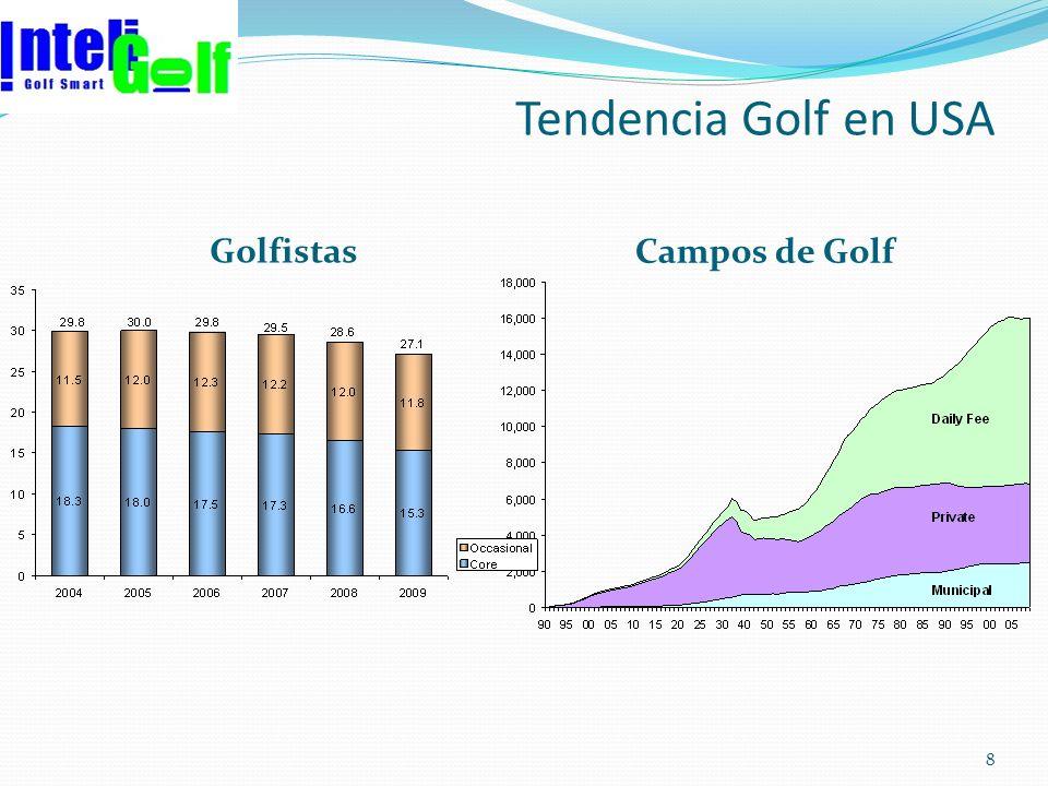 Evolución 2010 Turismo de Golf 19 Fuente: IAGTO Golf travel Insight 2010 : 120 TOs de 41 países 2008