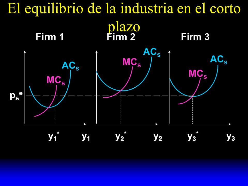 El equilibrio de la industria en el corto plazo y1y1 y2y2 y3y3 AC s MC s y1*y1* y2*y2* y3*y3* psepse Firm 1Firm 2Firm 3