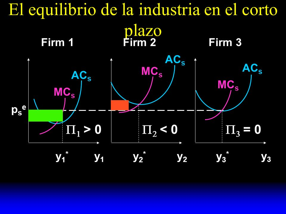 El equilibrio de la industria en el corto plazo y1y1 y2y2 y3y3 AC s MC s y1*y1* y2*y2* y3*y3* psepse Firm 1Firm 2Firm 3 > 0 < 0 = 0