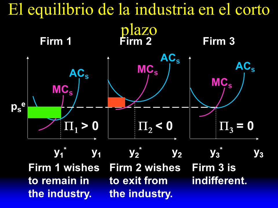 El equilibrio de la industria en el corto plazo y1y1 y2y2 y3y3 AC s MC s y1*y1* y2*y2* y3*y3* psepse Firm 1Firm 2Firm 3 Firm 1 wishes to remain in the industry.
