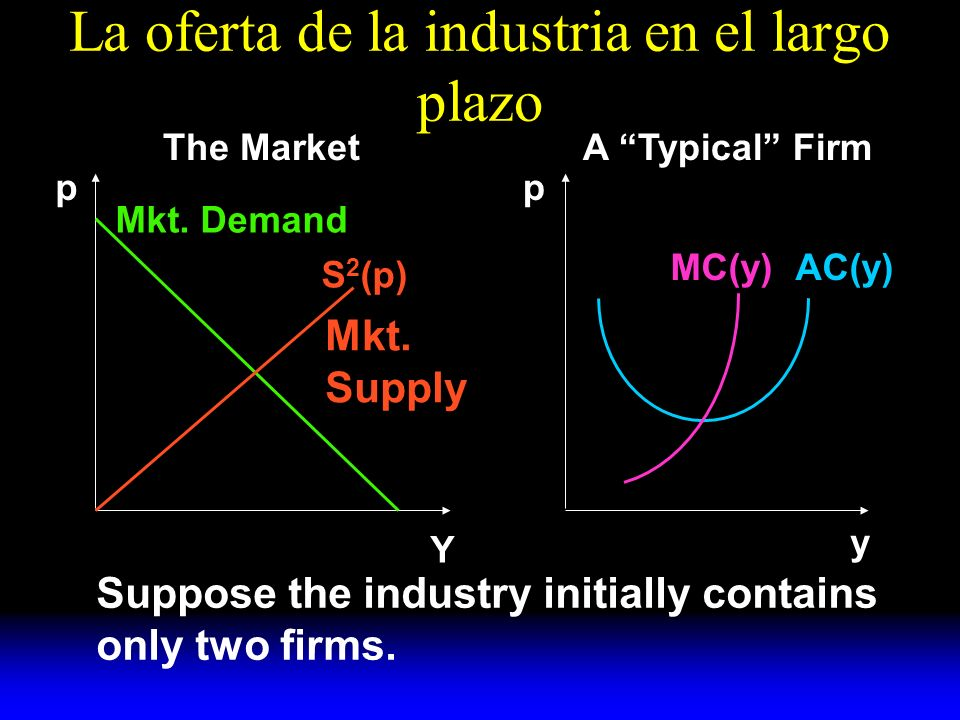 La oferta de la industria en el largo plazo S 2 (p) Mkt. Demand AC(y)MC(y) y A Typical FirmThe Market pp Y Suppose the industry initially contains onl