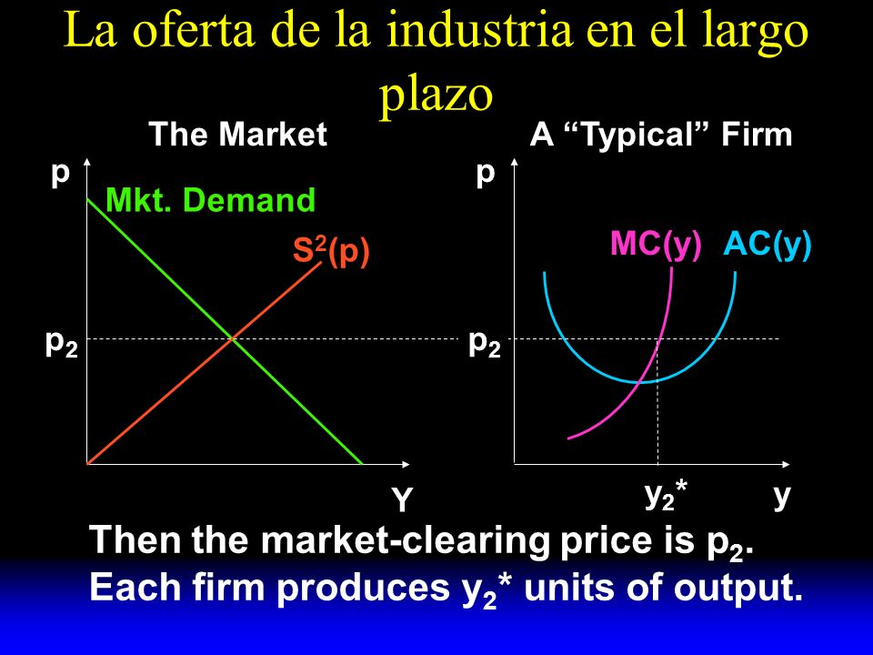 La oferta de la industria en el largo plazo S 2 (p) Mkt. Demand AC(y)MC(y) y A Typical FirmThe Market pp Y p2p2 p2p2 y2*y2* Then the market-clearing p