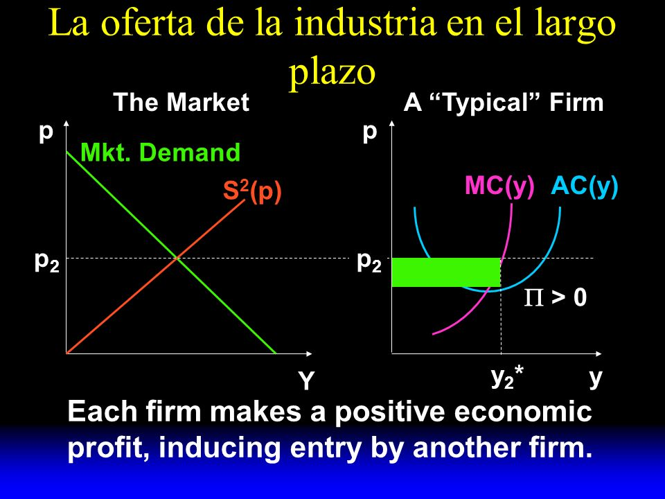 La oferta de la industria en el largo plazo S 2 (p) Mkt. Demand AC(y)MC(y) y A Typical FirmThe Market pp Y p2p2 p2p2 y2*y2* > 0 Each firm makes a posi