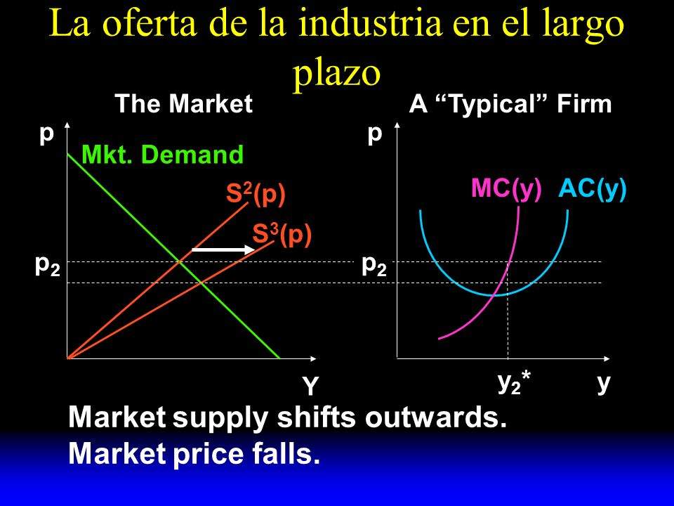 La oferta de la industria en el largo plazo S 2 (p) S 3 (p) Mkt. Demand AC(y)MC(y) y A Typical FirmThe Market pp Y p2p2 p2p2 Market supply shifts outw