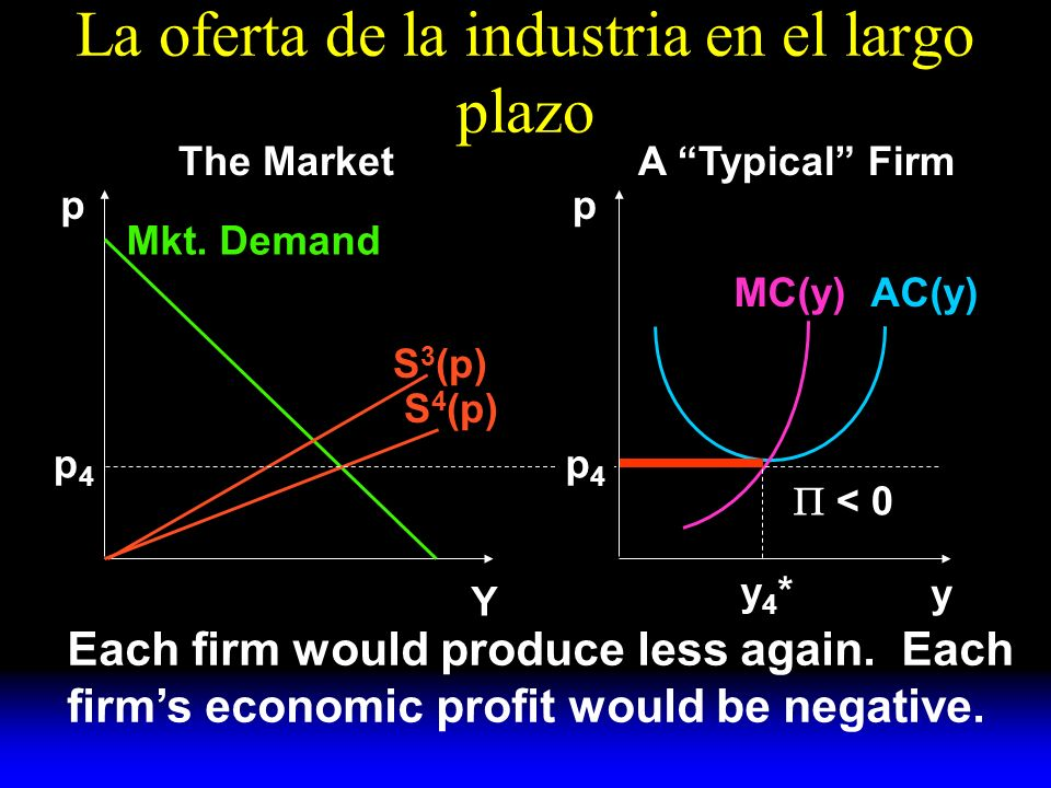 La oferta de la industria en el largo plazo S 4 (p) S 3 (p) Mkt. Demand AC(y)MC(y) y A Typical FirmThe Market pp Y p4p4 Each firm would produce less a