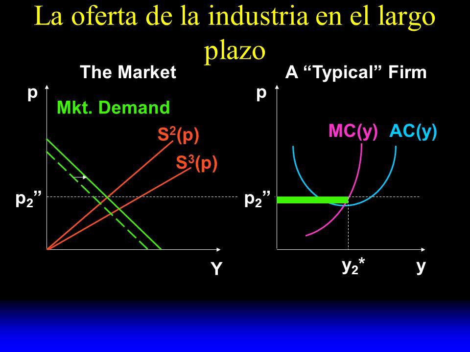 La oferta de la industria en el largo plazo S 2 (p) S 3 (p) Mkt.