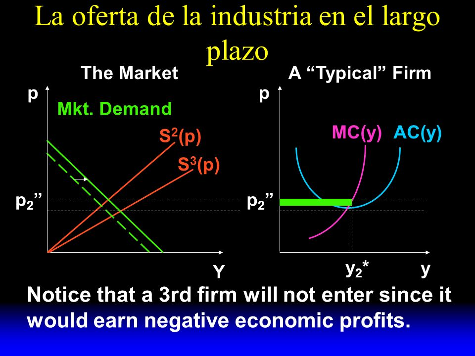La oferta de la industria en el largo plazo S 2 (p) S 3 (p) Mkt. Demand AC(y)MC(y) y A Typical FirmThe Market pp Y y2*y2* Notice that a 3rd firm will