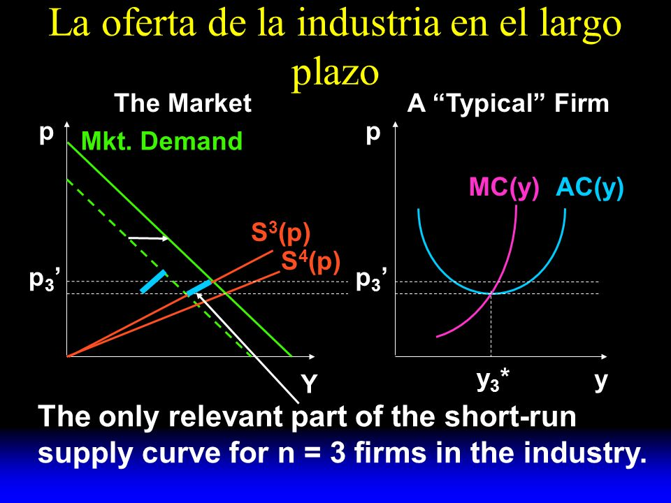 La oferta de la industria en el largo plazo S 3 (p) Mkt. Demand AC(y)MC(y) y A Typical FirmThe Market pp Y y3*y3* S 4 (p) p 3 The only relevant part o