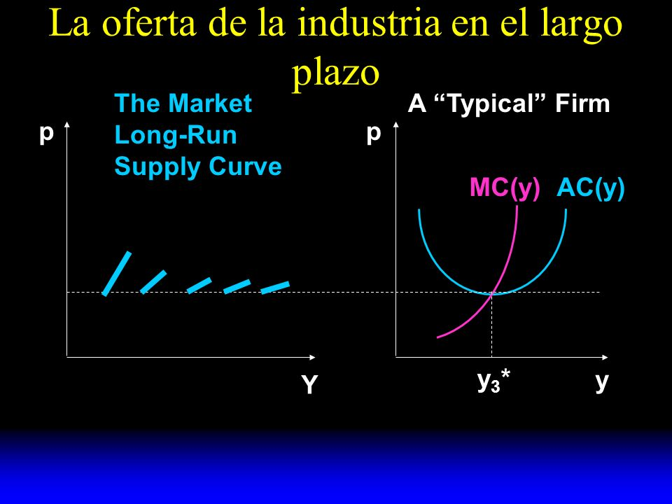 La oferta de la industria en el largo plazo AC(y)MC(y) y A Typical FirmThe Market Long-Run Supply Curve pp Y y3*y3*