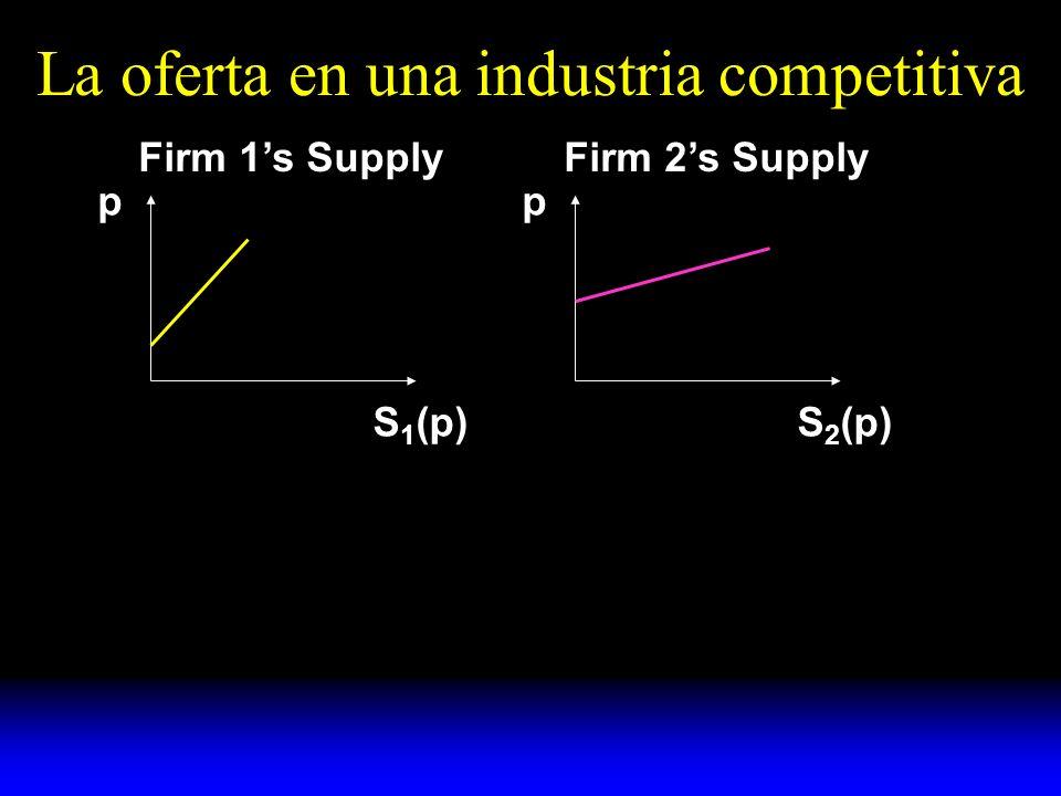La oferta en una industria competitiva p S 1 (p) p S 2 (p) p p p S 1 (p) Firm 1s SupplyFirm 2s Supply S(p) = S 1 (p) + S 2 (p) Industrys Supply