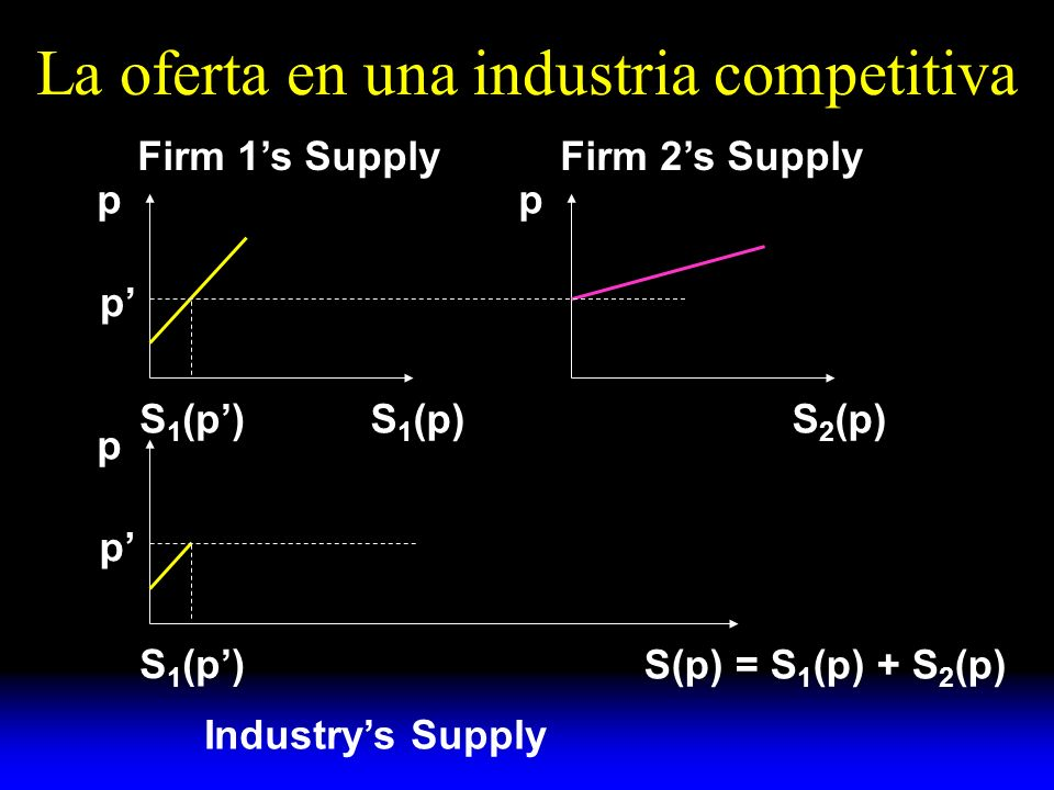 La oferta en una industria competitiva p S 1 (p) p S 2 (p) p p p S 1 (p) Firm 1s SupplyFirm 2s Supply S(p) = S 1 (p) + S 2 (p) Industrys Supply