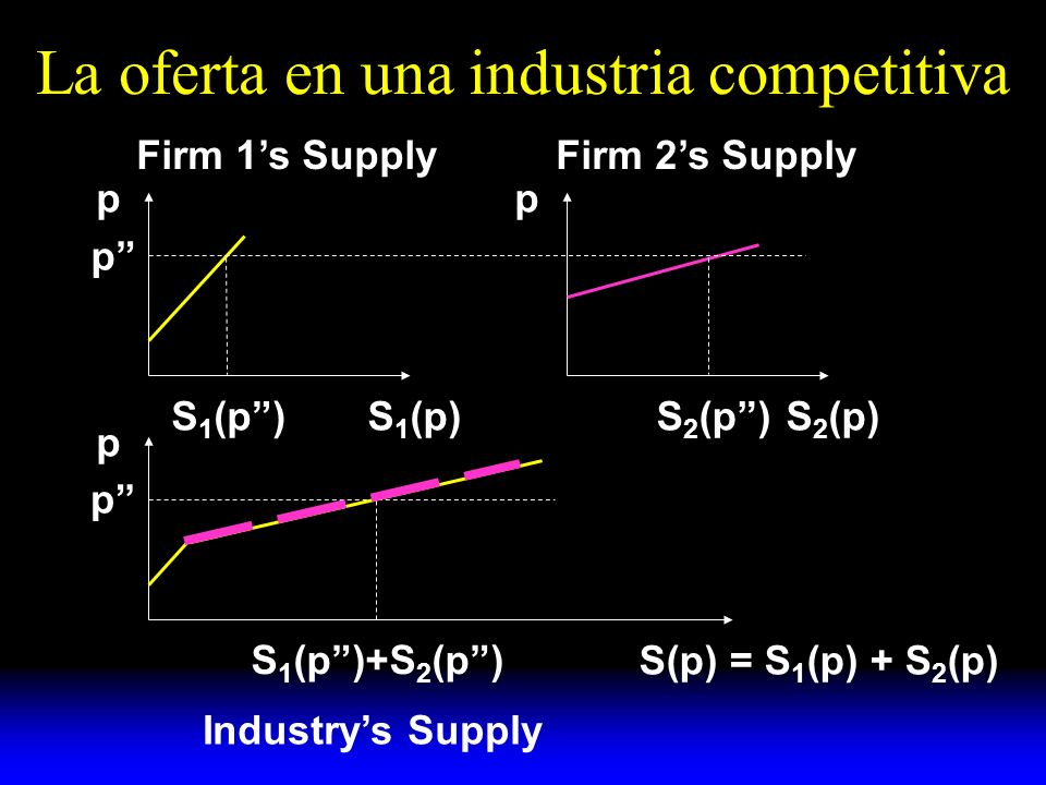 La oferta en una industria competitiva p S 1 (p) p S 2 (p) p S(p) = S 1 (p) + S 2 (p) p p S 1 (p) S 1 (p)+S 2 (p) S 2 (p) Firm 1s SupplyFirm 2s Supply Industrys Supply
