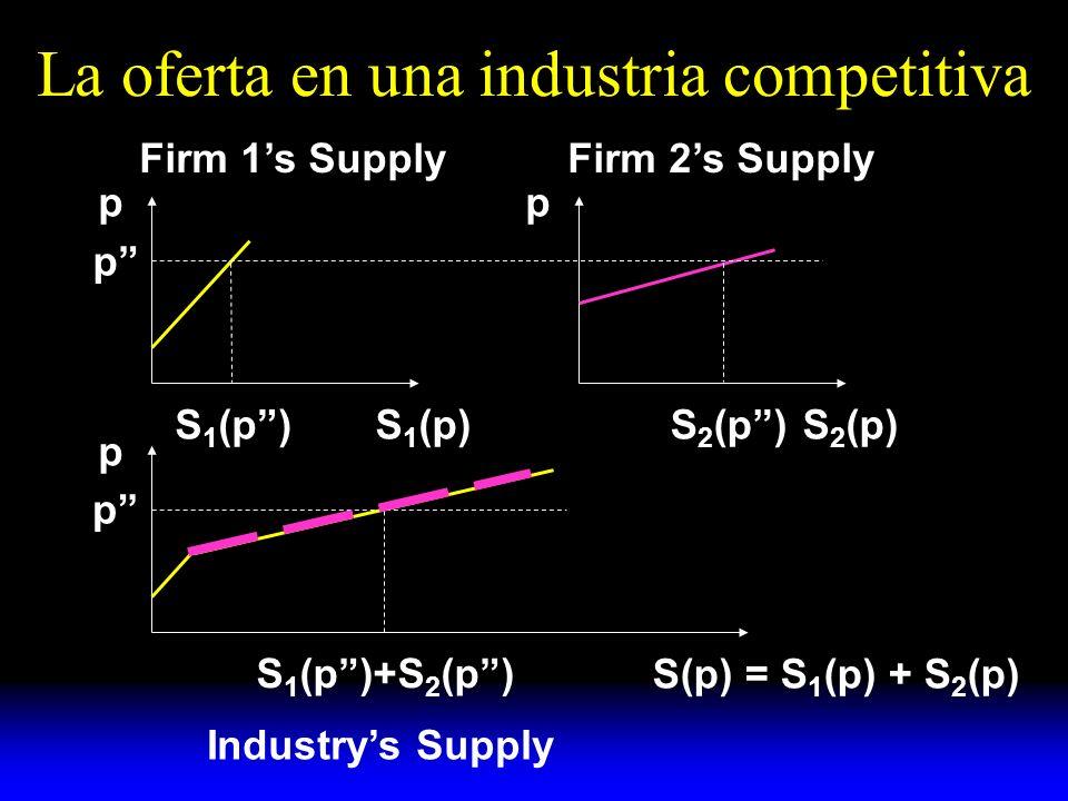 La oferta de la industria en el largo plazo Cuando la demanda se incrementa, se incrementa el precio y se incrementa la producción de cada empresa y se incrementan sus beneficios económicos, hasta que una tercera empresa se vuelve indiferente entre entrar a la industria y mantenerse fuera de ella.