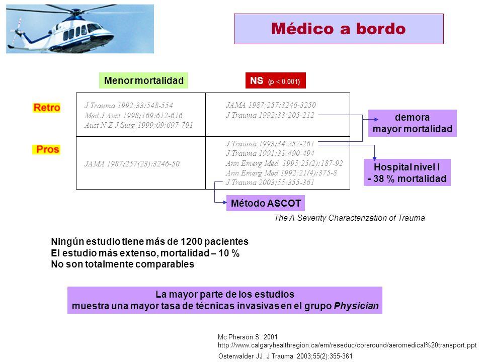Thomas SH et al. Curr Opin Anaesthesiol 2003;16:153-158 ¿Qué sucede si un modelo HEMS deja de funcionar? Oregón, 2002Mortalidad x 4 Antes: dos regione