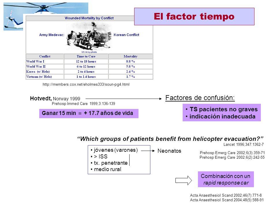 Método ASCOT Hospital nivel I - 38 % mortalidad demora mayor mortalidad JAMA 1987;257:3246-3250 J Trauma 1992;33:205-212 J Trauma 1993;34:252-261 J Tr