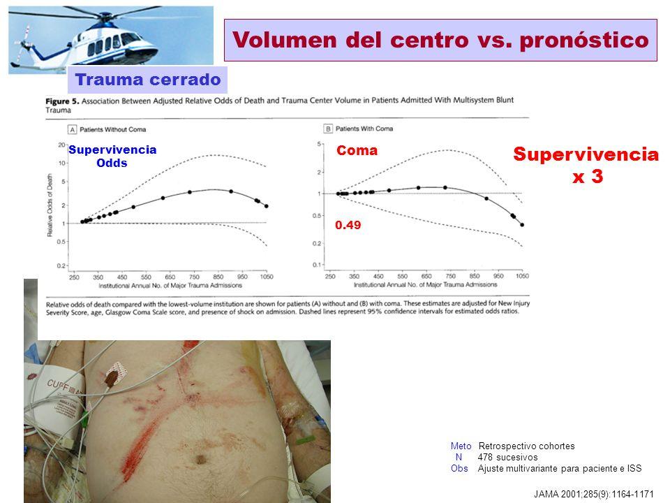 http://members.cox.net/eholmes333/soun-pg4.html Hotvedt, Norway 1999 Prehosp Immed Care 1999;3:136-139 TS pacientes no graves indicación inadecuada Fa