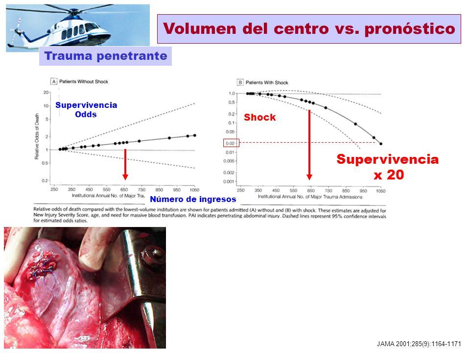 Trauma cerrado JAMA 2001;285(9):1164-1171 Supervivencia x 3 Coma 0.49 Supervivencia Odds Meto Retrospectivo cohortes N 478 sucesivos Obs Ajuste multiv