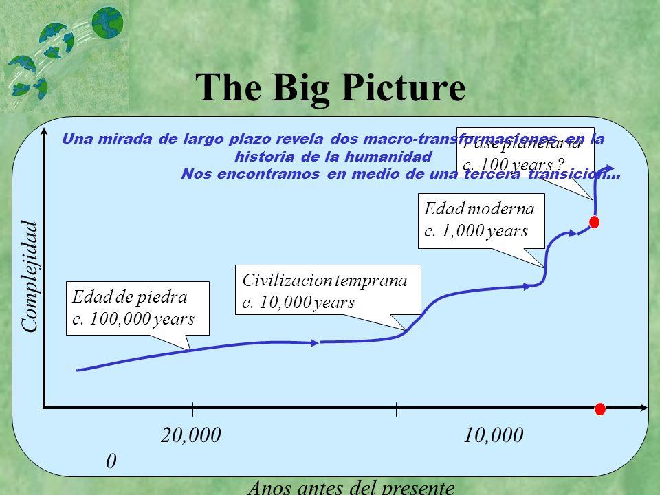 Cambio Acelerado 10 5 10 4 10 3 10 2 Anos antes del presente Edad de piedra Civilazacion temprana Edad moderna Fase planetaria Las transiciones historicas se aceleran….