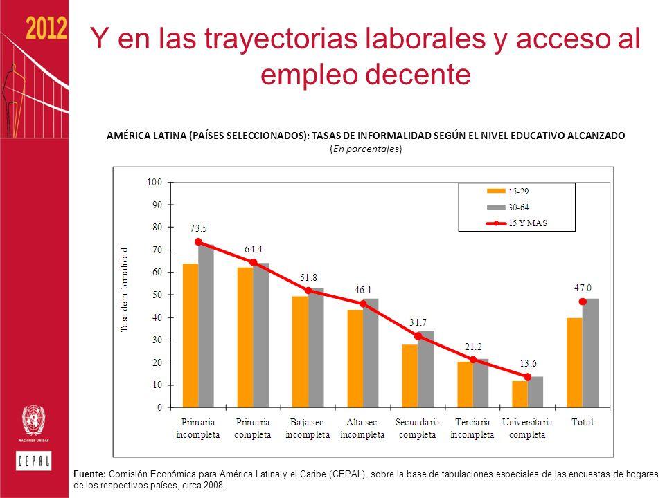 Y en las trayectorias laborales y acceso al empleo decente AMÉRICA LATINA (PAÍSES SELECCIONADOS): TASAS DE INFORMALIDAD SEGÚN EL NIVEL EDUCATIVO ALCAN