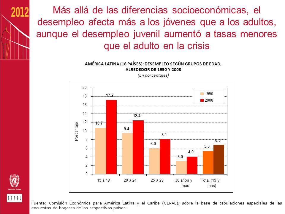AMÉRICA LATINA (18 PAÍSES): DESEMPLEO SEGÚN GRUPOS DE EDAD, ALREDEDOR DE 1990 Y 2008 (En porcentajes) Fuente: Comisión Económica para América Latina y