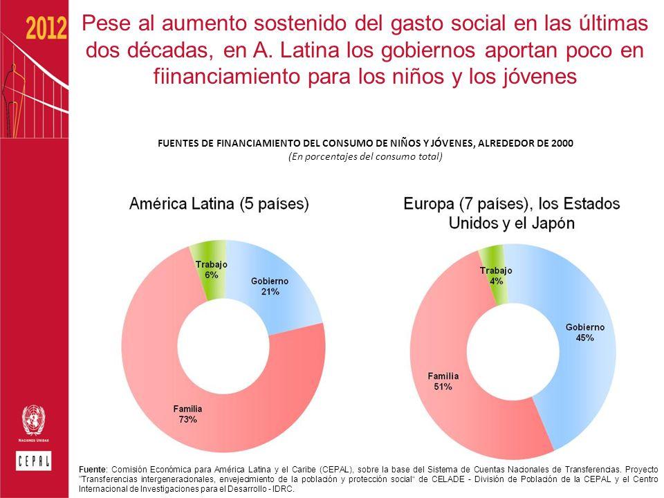 Pese al aumento sostenido del gasto social en las últimas dos décadas, en A. Latina los gobiernos aportan poco en fiinanciamiento para los niños y los