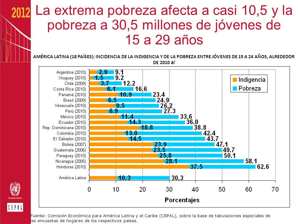 AMÉRICA LATINA (18 PAÍSES): INCIDENCIA DE LA INDIGENCIA Y DE LA POBREZA ENTRE JÓVENES DE 15 A 24 AÑOS, ALREDEDOR DE 2010 a/ Fuente: Comisión Económica