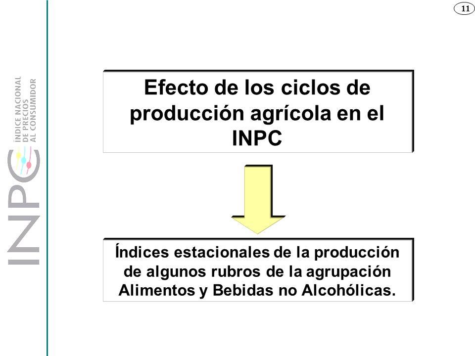 11 Efecto de los ciclos de producción agrícola en el INPC Índices estacionales de la producción de algunos rubros de la agrupación Alimentos y Bebidas