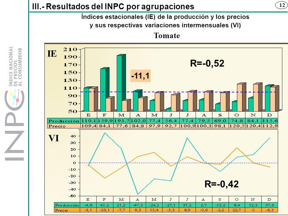 12 Índices estacionales (IE) de la producción y los precios y sus respectivas variaciones intermensuales (VI) III.- Resultados del INPC por agrupacion