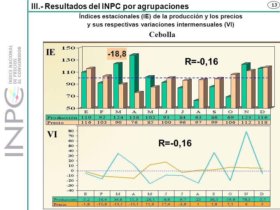 13 Índices estacionales (IE) de la producción y los precios y sus respectivas variaciones intermensuales (VI) III.- Resultados del INPC por agrupacion