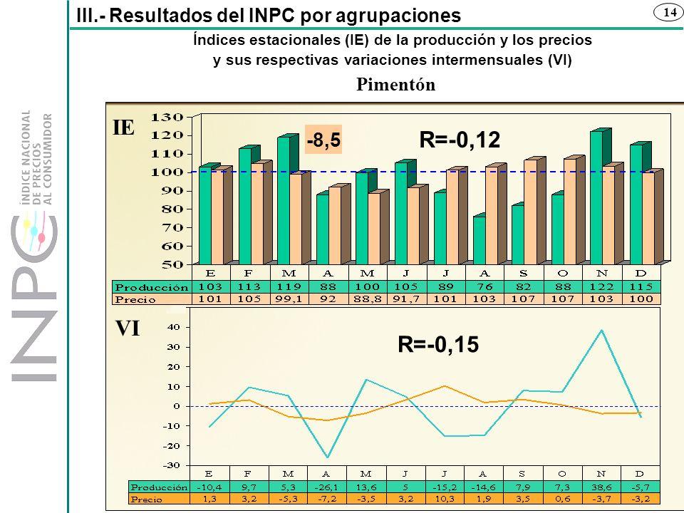 14 Índices estacionales (IE) de la producción y los precios y sus respectivas variaciones intermensuales (VI) III.- Resultados del INPC por agrupacion