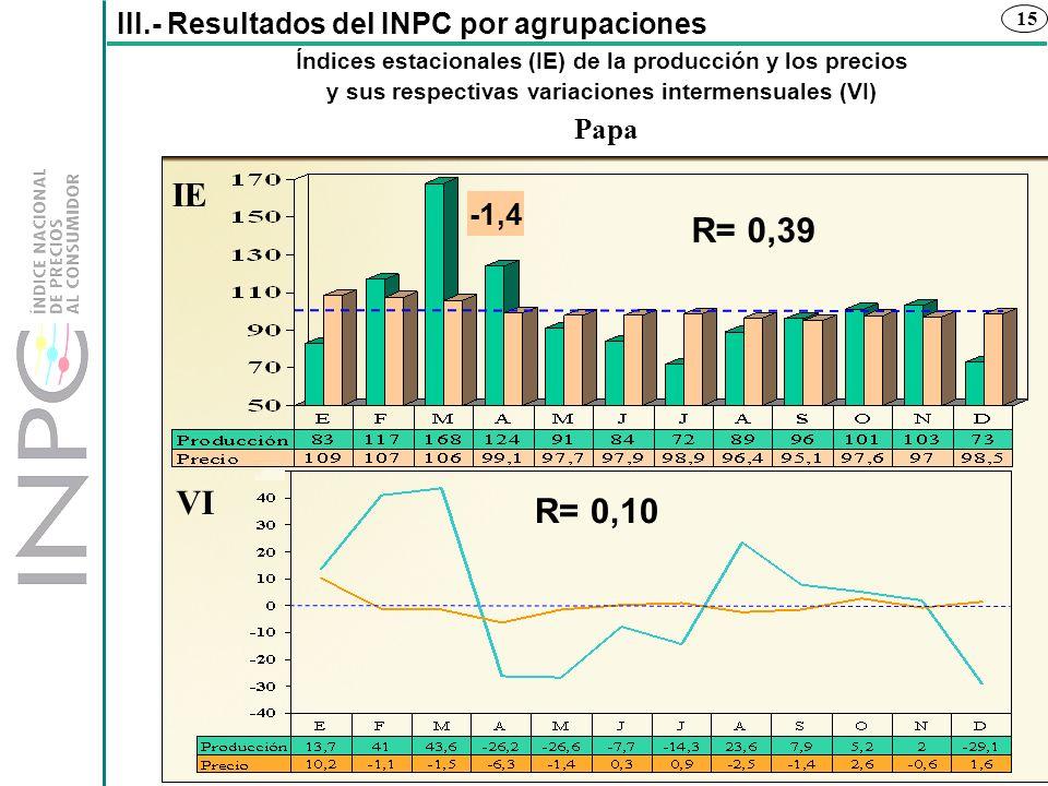 15 Índices estacionales (IE) de la producción y los precios y sus respectivas variaciones intermensuales (VI) III.- Resultados del INPC por agrupacion