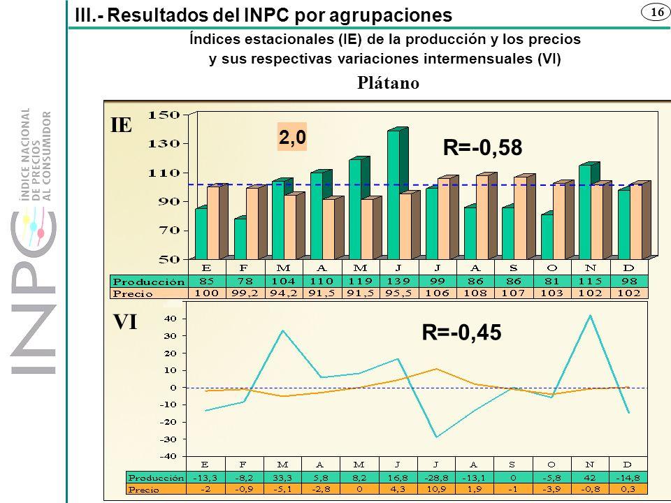 16 Índices estacionales (IE) de la producción y los precios y sus respectivas variaciones intermensuales (VI) III.- Resultados del INPC por agrupacion