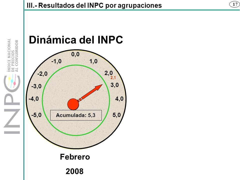17 III.- Resultados del INPC por agrupaciones Dinámica del INPC -1,0 -2,0 -4,0 -3,0 5,0-5,0 Acumulada: 5,3 2,0 1,0 0,0 4,0 Febrero 2008 3,0 2,1