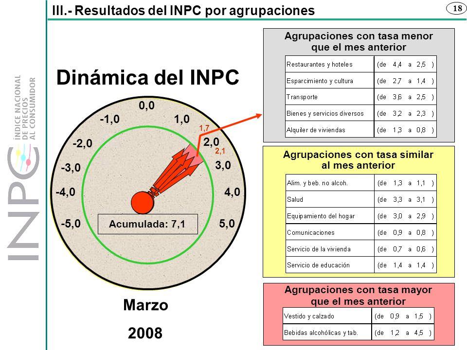 18 Dinámica del INPC -1,0 -2,0 -4,0 -3,0 5,0-5,0 Acumulada: 7,1 2,0 1,0 0,0 4,0 Marzo 2008 3,0 1,7 2,1 III.- Resultados del INPC por agrupaciones Agru
