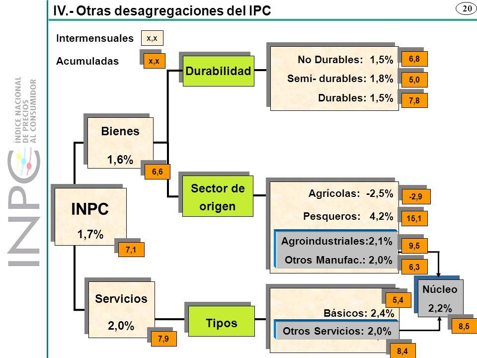 20 IV.- Otras desagregaciones del IPC Básicos: 2,4% Otros Servicios: 2,0% Básicos: 2,4% Otros Servicios: 2,0% Tipos Durabilidad No Durables: 1,5% Semi