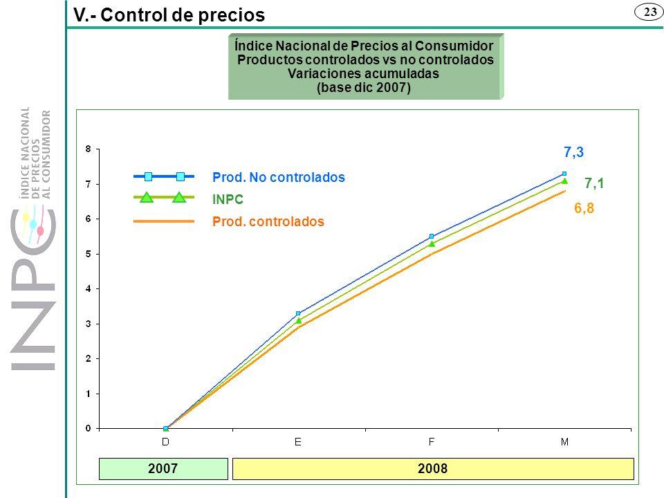 23 V.- Control de precios 6,8 7,1 7,3 Prod. controlados INPC Prod. No controlados Índice Nacional de Precios al Consumidor Productos controlados vs no