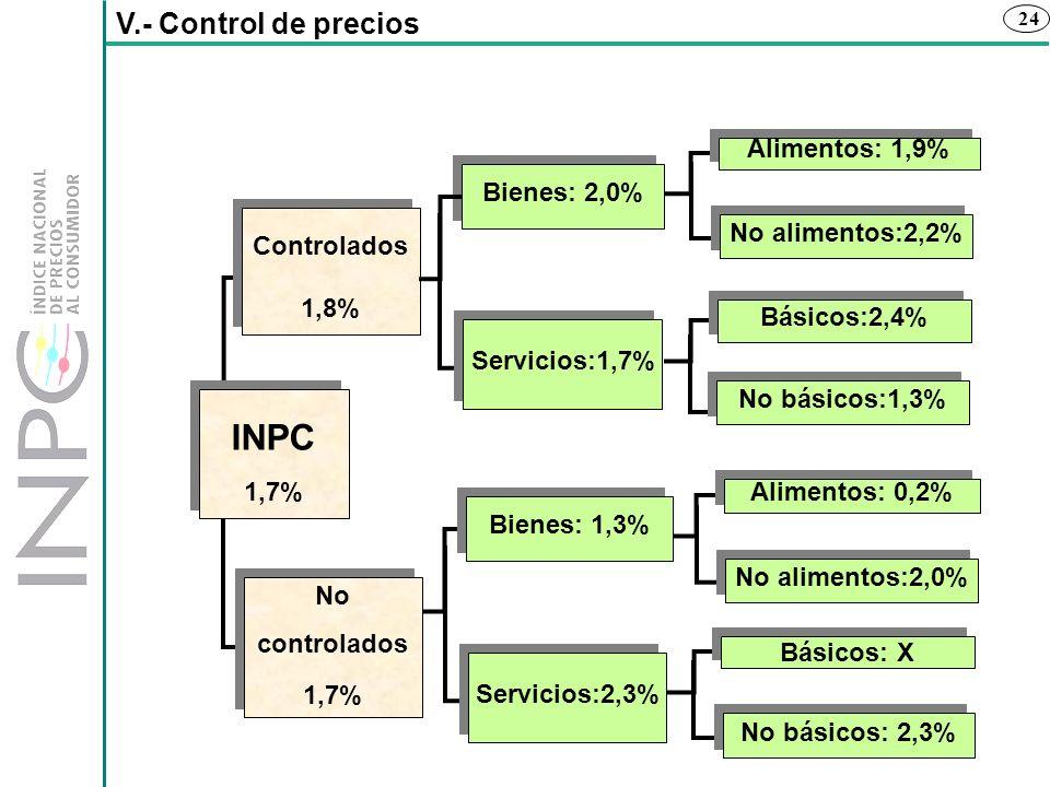 24 V.- Control de precios INPC 1,7% INPC 1,7% No controlados 1,7% No controlados 1,7% Controlados 1,8% Controlados 1,8% Bienes: 2,0% Servicios:1,7% Al