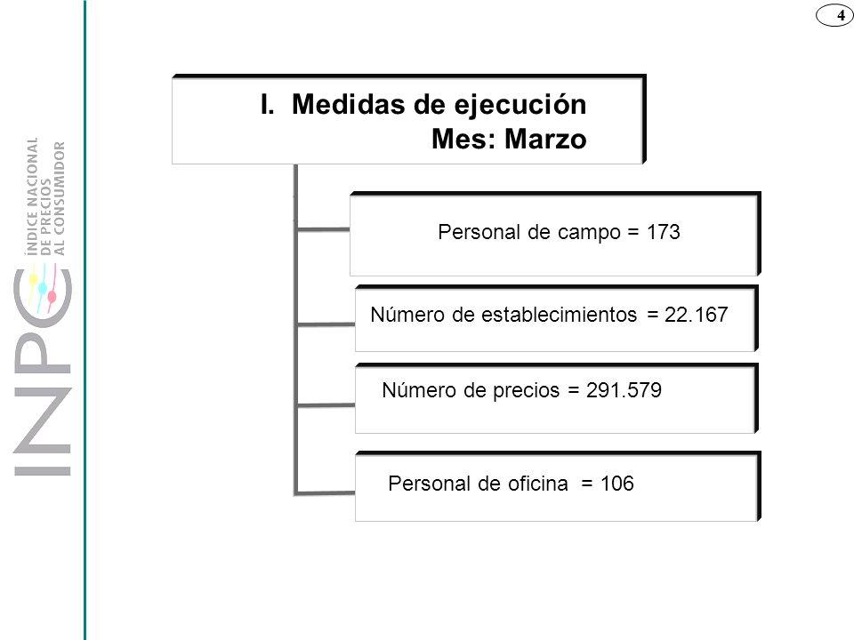 4 Personal de campo = 173 Número de establecimientos = 22.167 Número de precios = 291.579 Personal de oficina = 106 4 I. Medidas de ejecución Mes: Mar