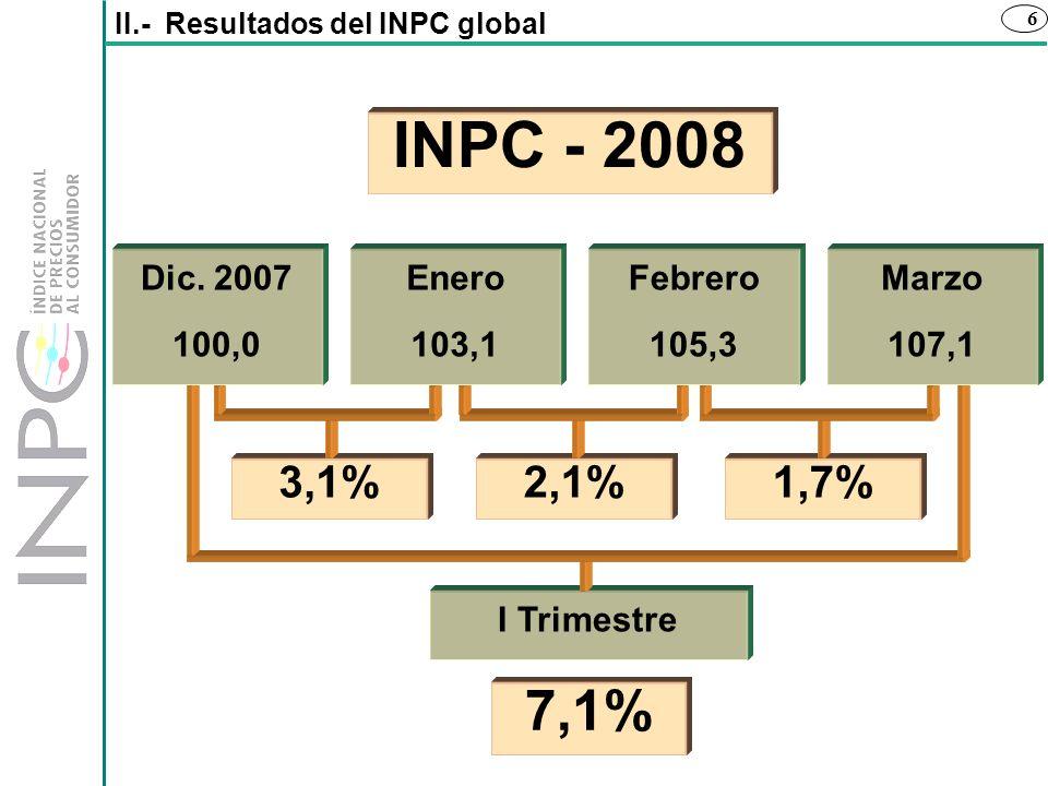 6 I Trimestre 7,1% II.- Resultados del INPC global 3,1%2,1%1,7% Marzo 107,1 Febrero 105,3 Dic. 2007 100,0 Enero 103,1 INPC - 2008